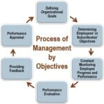 Management by objectives and role of personnel