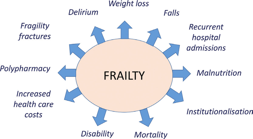 frailty and multimorbidity